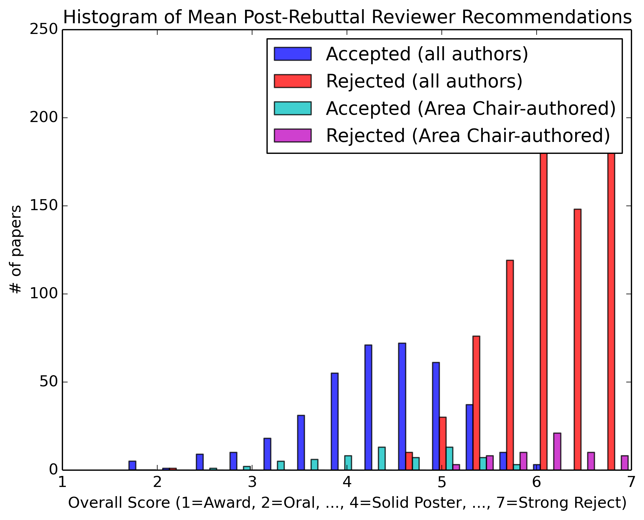 Mean Post-Rebuttal Reviewer Recommendations (Orals)