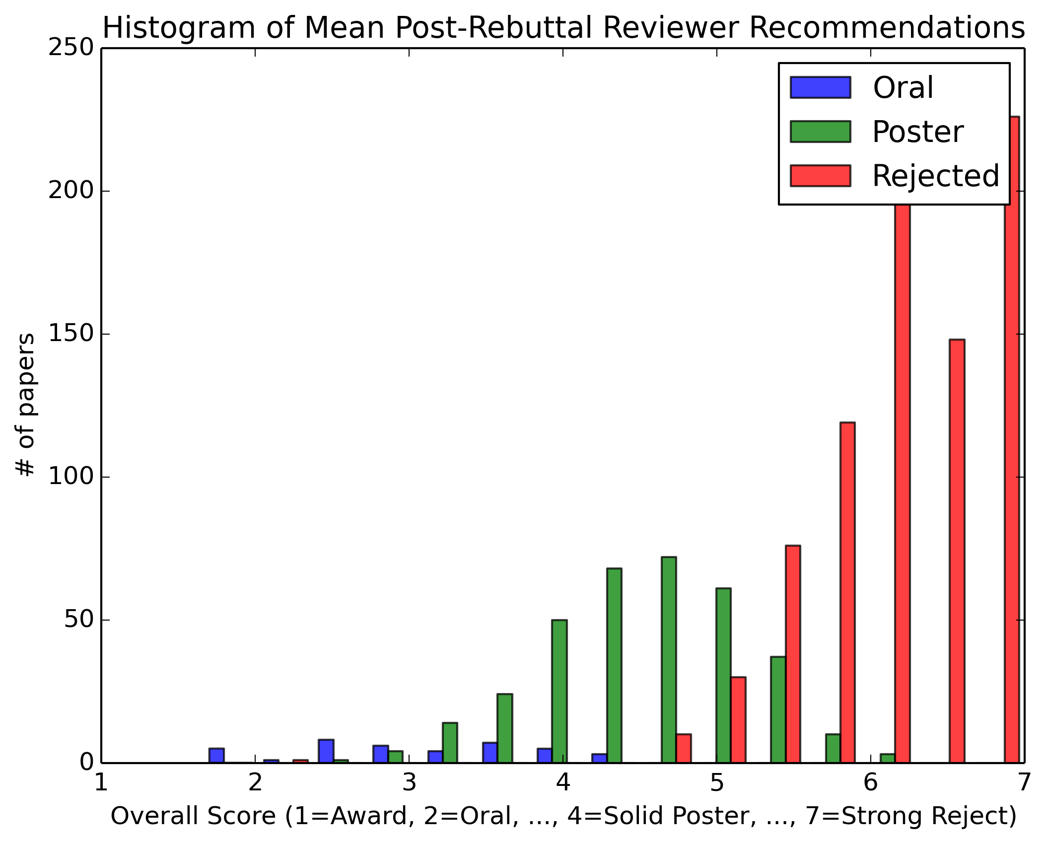 Histogram of Mean Post-Rebuttal Reviewer Recommendations