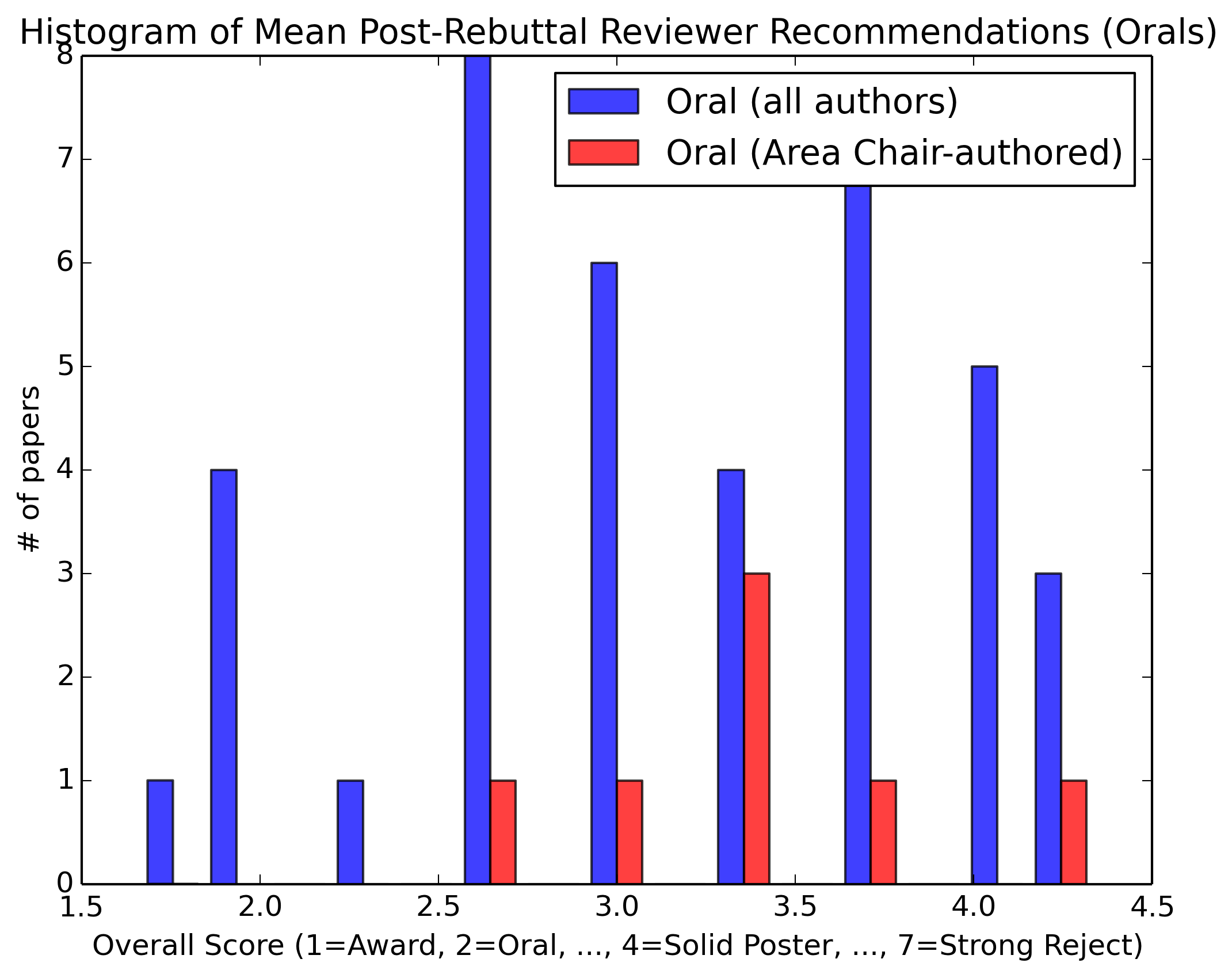 Mean Post-Rebuttal Reviewer Recommendations (All Accepted Papers)