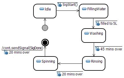 washing machine model awash state machine