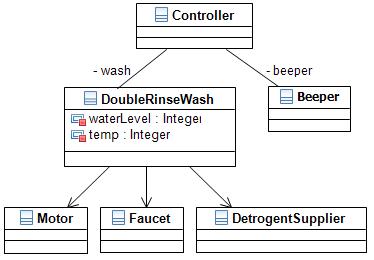 Washing Machine Model C