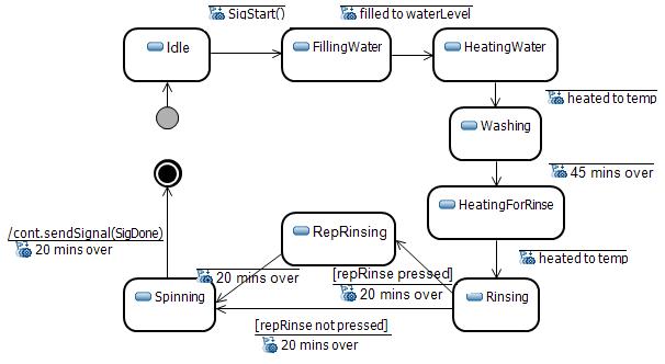 Wmcdoublerinsewash on Washing Machine State Diagram