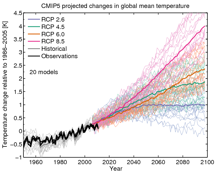 how to create a climate model