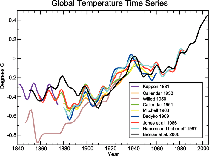 Pmu199 week 1 the discovery of global warming ccuart Images