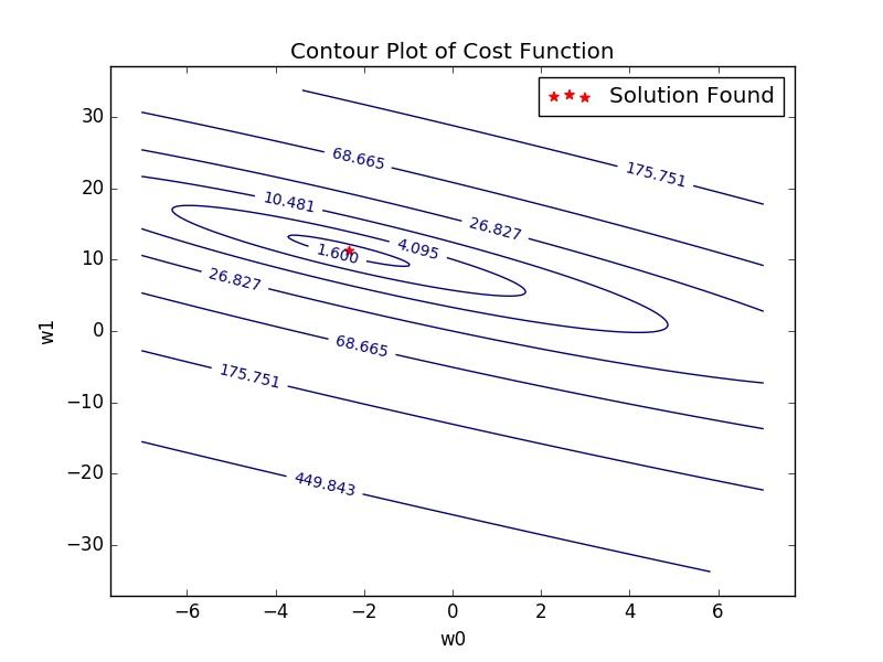Linear Regression with NumPy · Davi Frossard