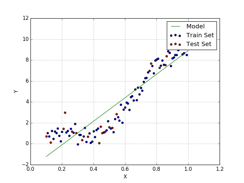 Linear Regression with NumPy · Davi Frossard
