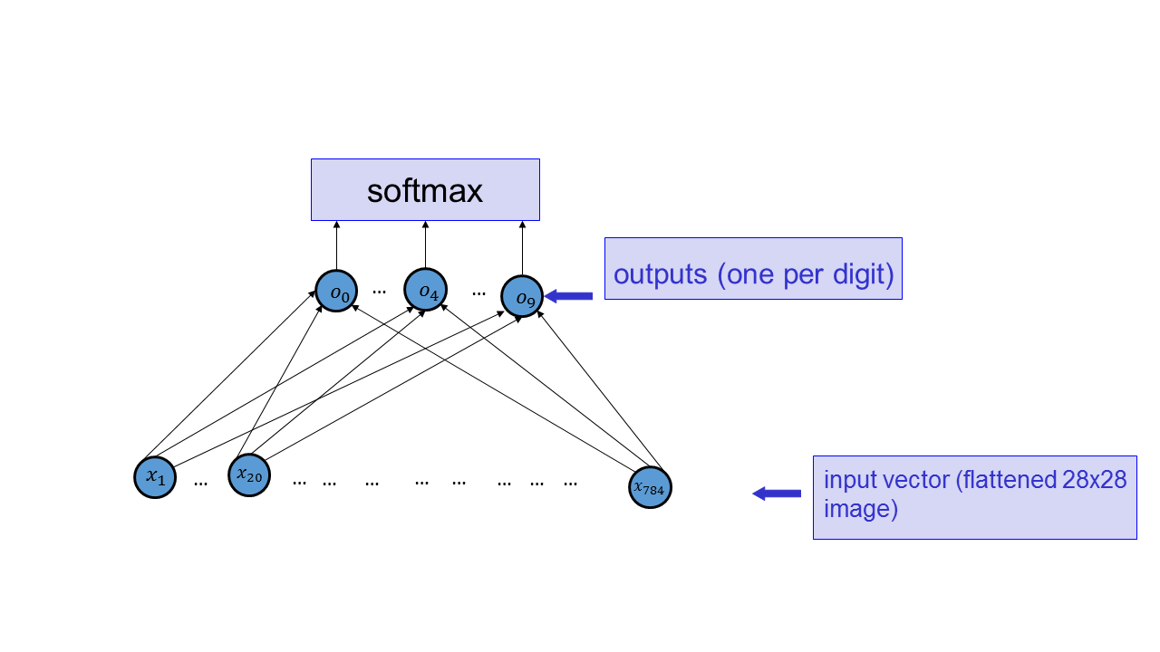 CSC321 Project 2: Digit Recognition with Neural Networks